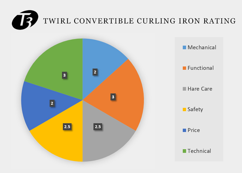Graphical Overview Of T3 Twirl Convertible Curling Iron