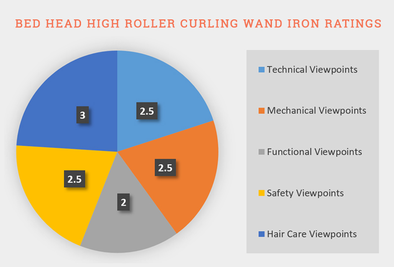 Ratings Of Bed Head High Roller Curling Wand Iron