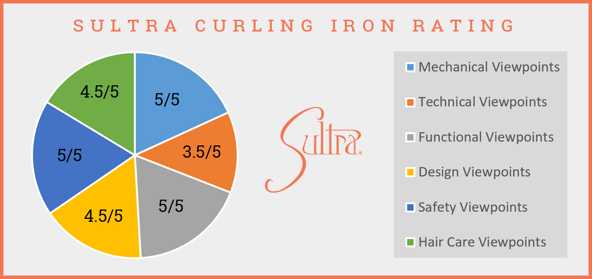 Analytical Assessment Of Sultra Curling Iron