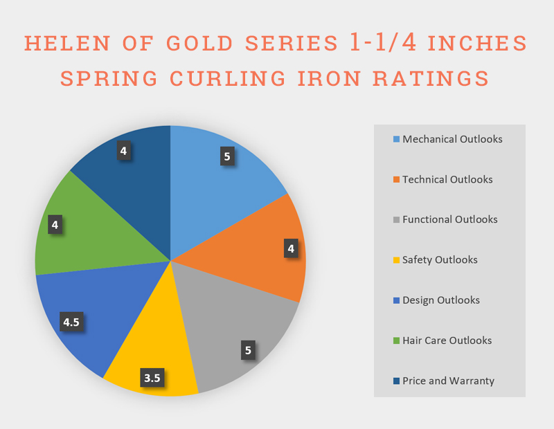 """Chart Of Helen Of Troy Gold Series 1-1/4"""" Spring Curling Iron"""