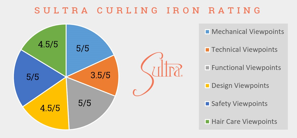 Sultra curling iron rating